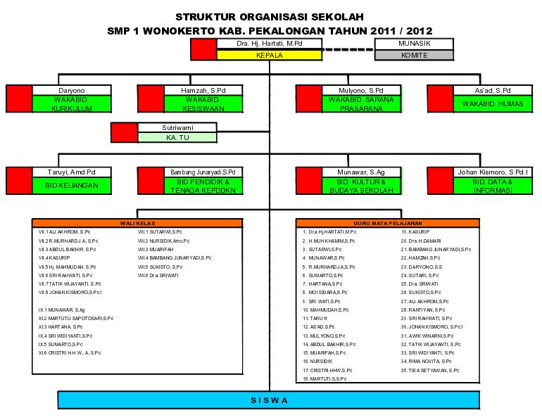 contoh struktur organisasi sekolah dengan 4 wakasek data dapodik Struktur Organisasi Pramuka berita lainnya